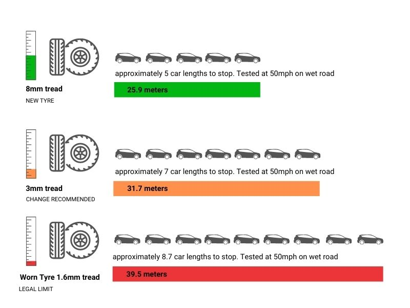 Tyre stopping distance chart