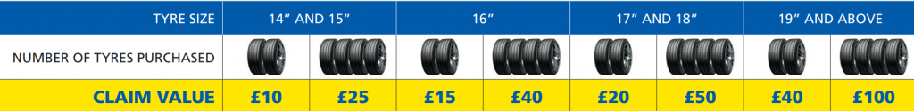 Michelin tyres promotion values